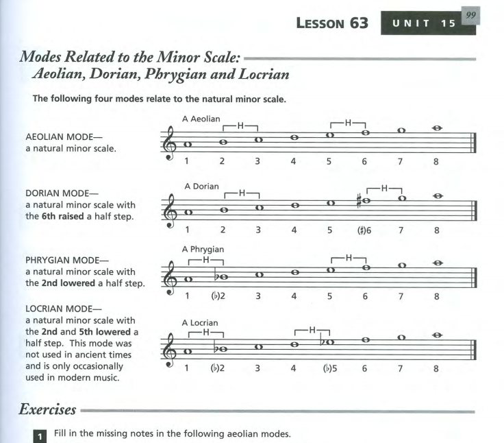 Modes Related to the Minor Scale | Books For Everyone